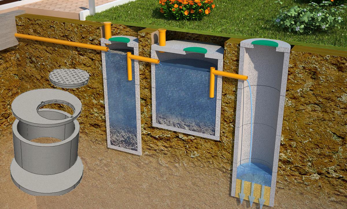 Строительство бетонного септика своими руками